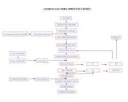 CEMENT_FACTORY_PROCESS_CHART